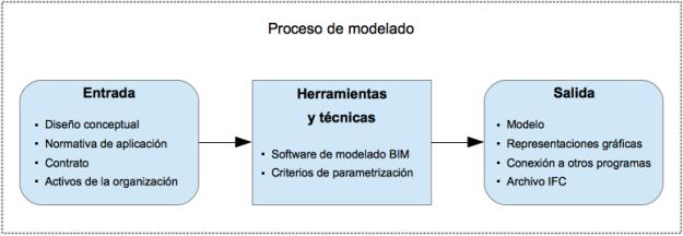 Proceso_modelado